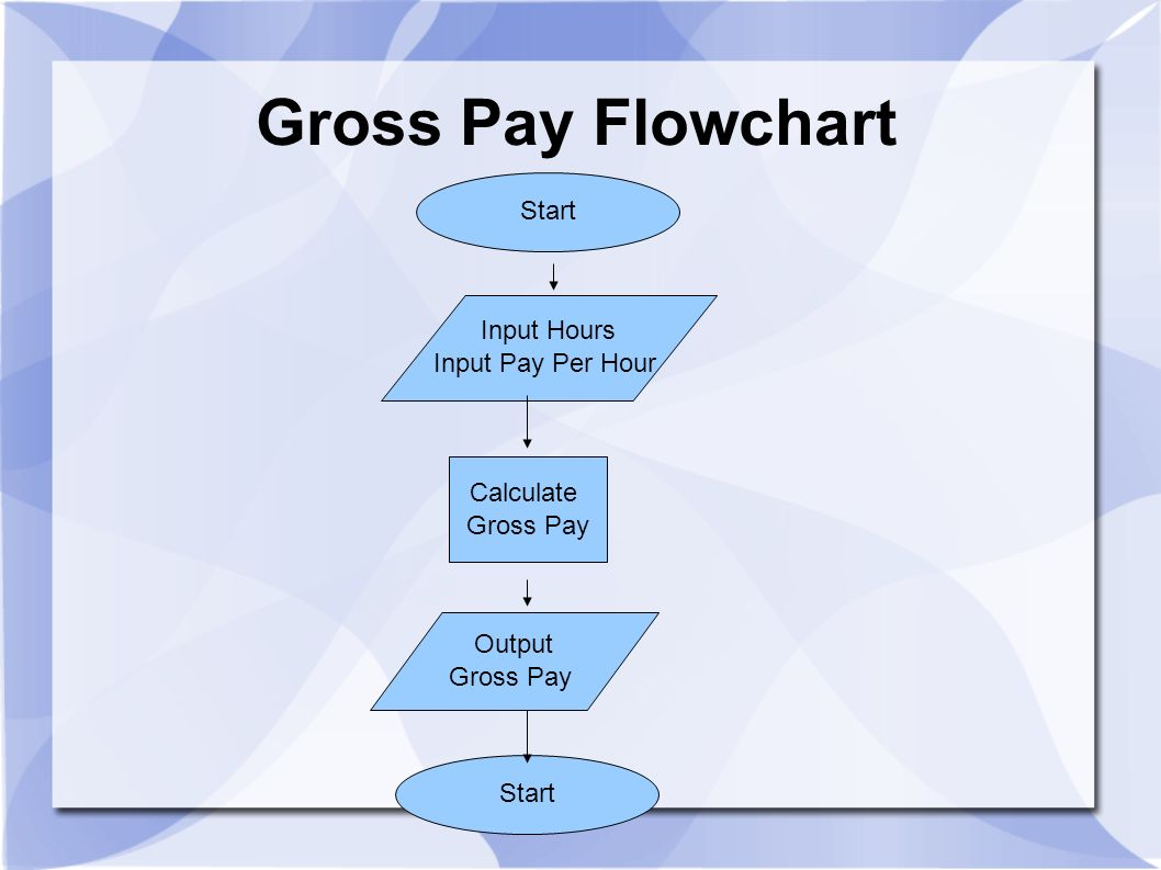 Gross Pay Flowchart Start Input Hours Input Pay Per Hour Calculate
