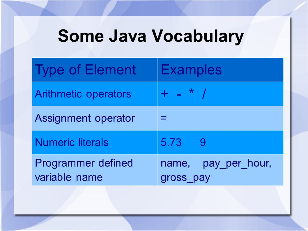 Some Java Vocabulary Type of Element Examples + - * /