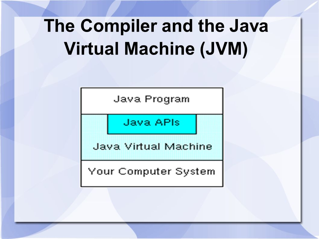 The Compiler and the Java Virtual Machine (JVM)