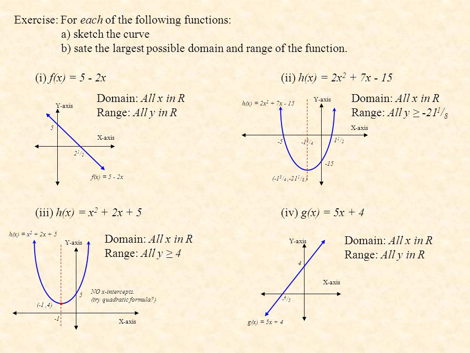 Exercise: For each of the following functions: a) sketch the curve