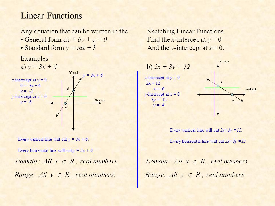 Linear Functions Any equation that can be written in the