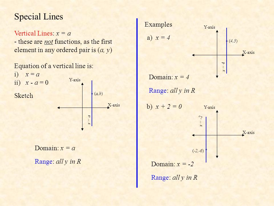 Special Lines Examples Vertical Lines: x = a