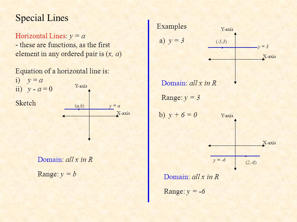 Functions: Domain and Range By Mr Porter - ppt download