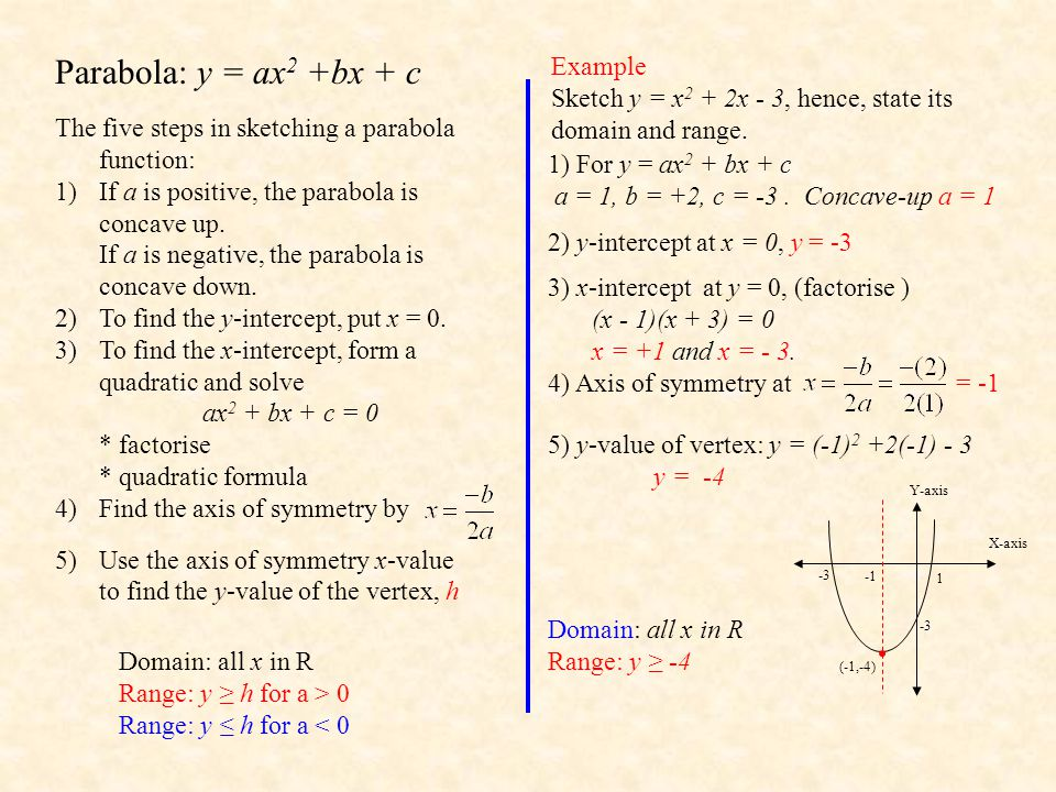 Functions domain and range by mr porter ppt download 6 parabola ccuart Choice Image