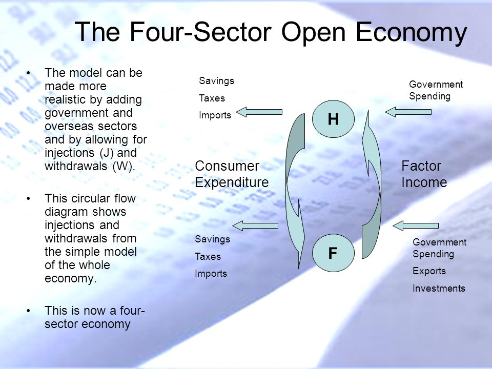 The Four-Sector Open Economy