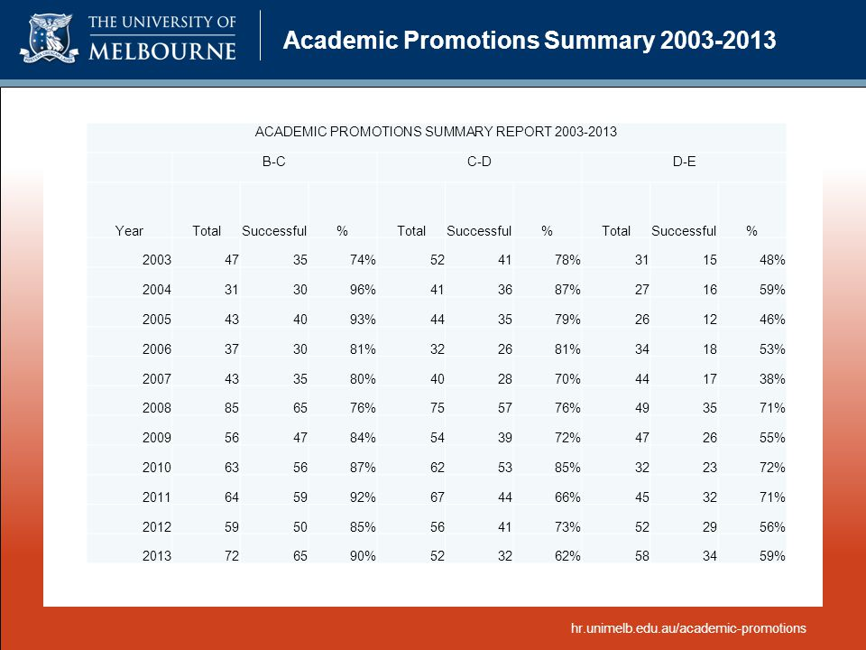 Academic Promotions Summary 2003-2013