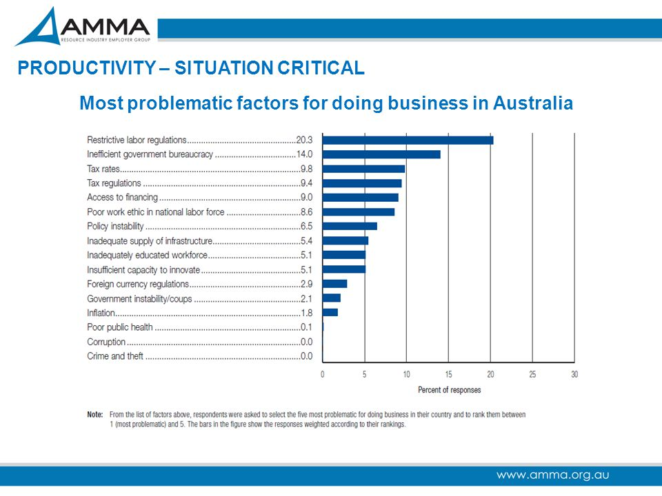 Most problematic factors for doing business in Australia