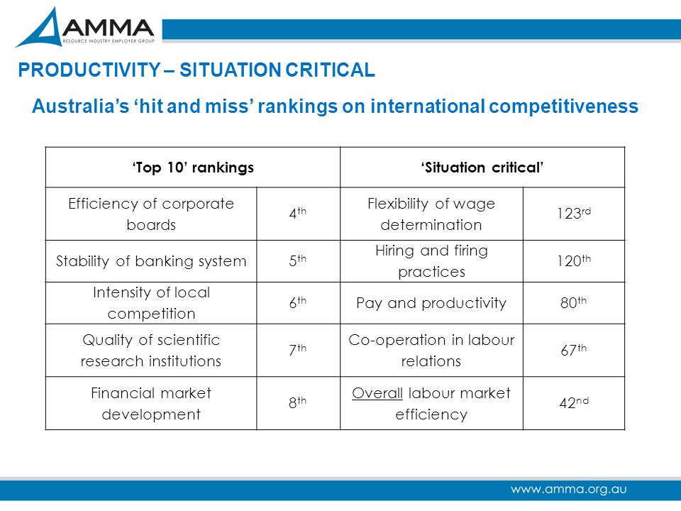 Australia's 'hit and miss' rankings on international competitiveness