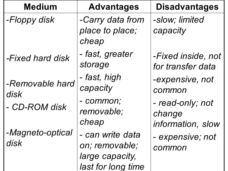 MediumAdvantages. Disadvantages. Floppy disk. -Fixed hard disk. Removable hard disk. CD-ROM disk. Magneto-optical disk.