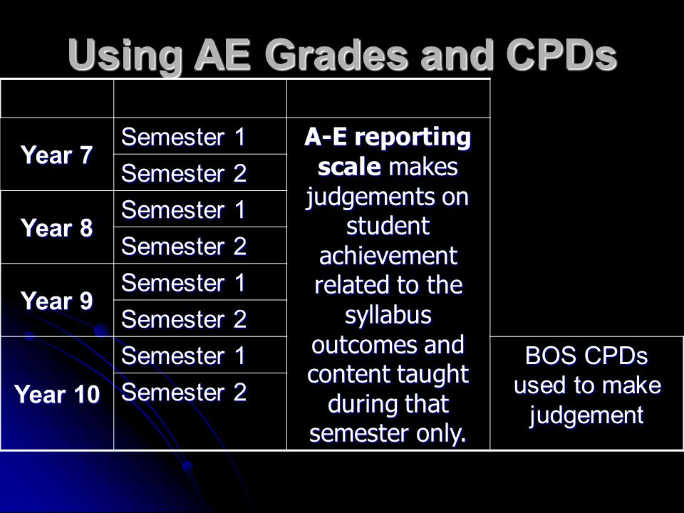 Using AE Grades and CPDs