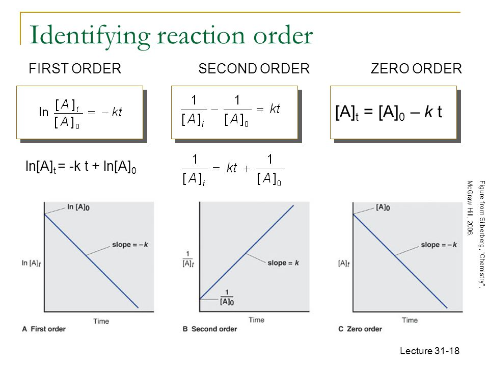 Identifying reaction order