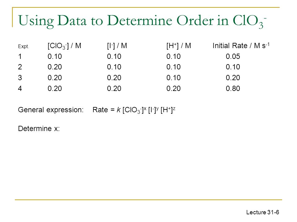 Using Data to Determine Order in ClO3-