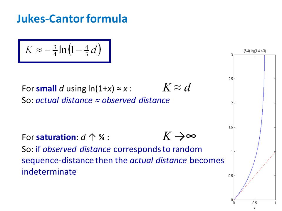 Jukes-Cantor formula For small d using ln(1+x) ≈ x : K ≈ d