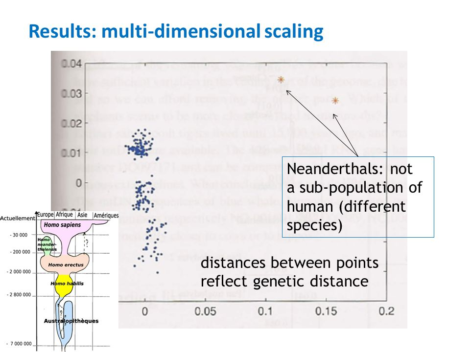 Results: multi-dimensional scaling