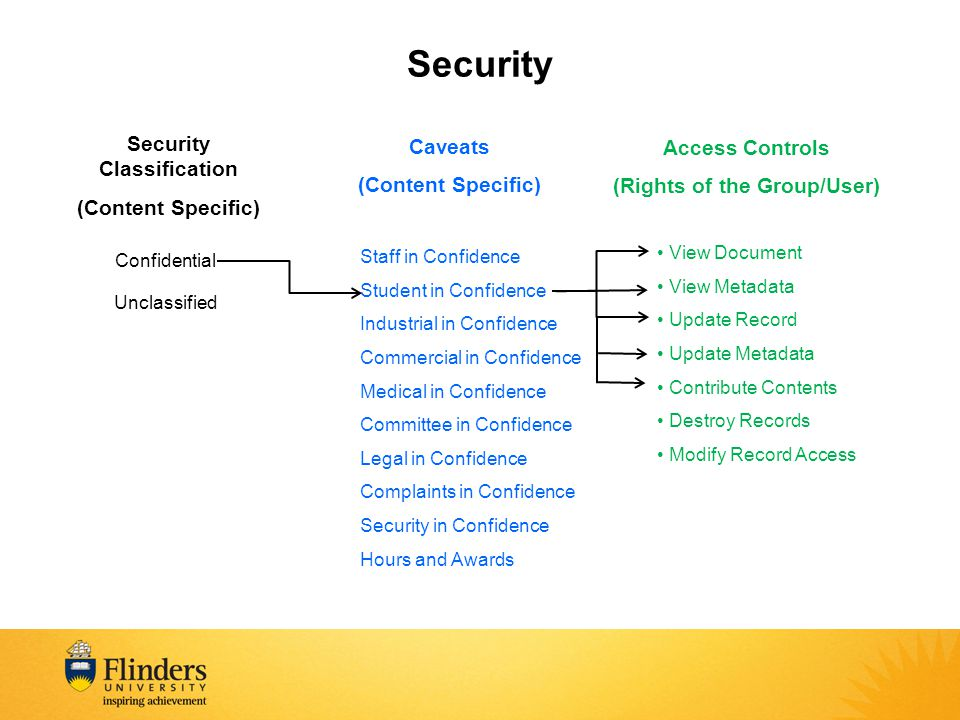 Security Classification (Rights of the Group/User)