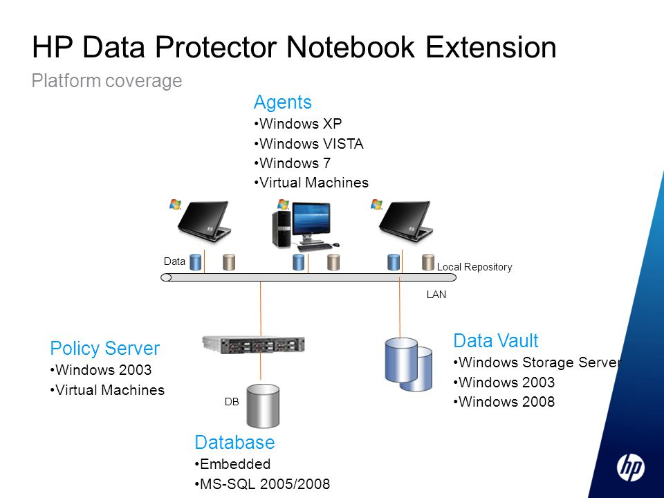 HP Data Protector Notebook Extension Platform coverage