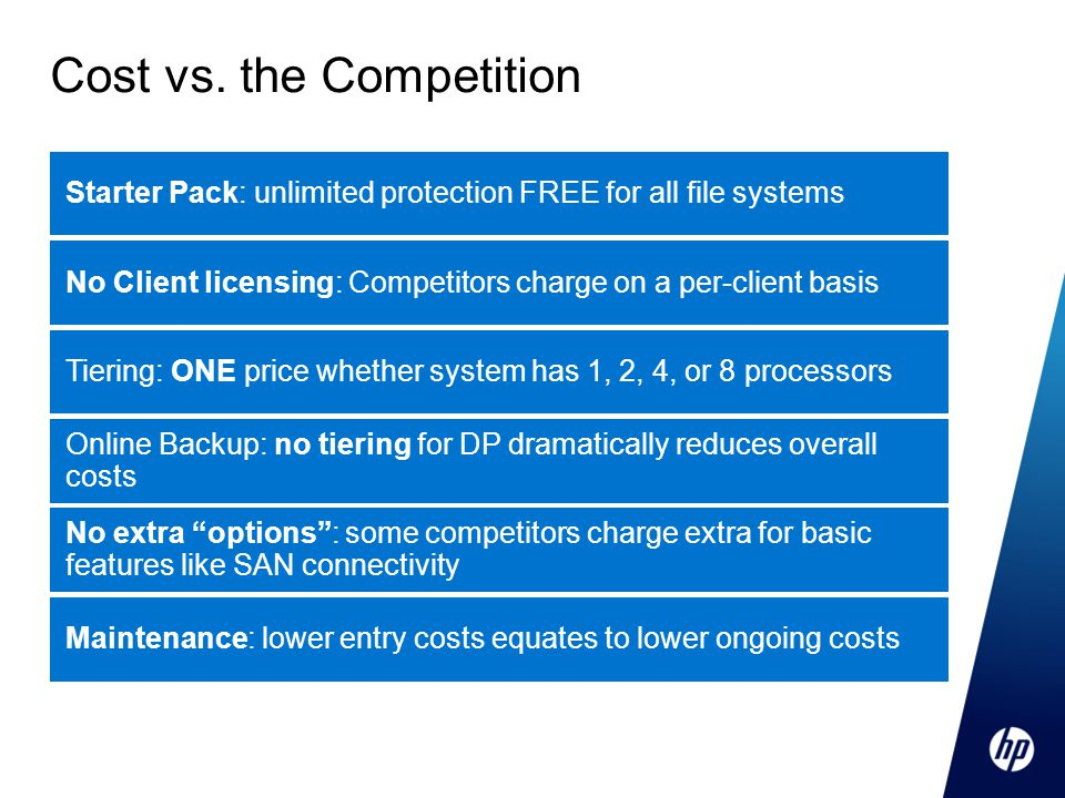 Cost vs. the Competition