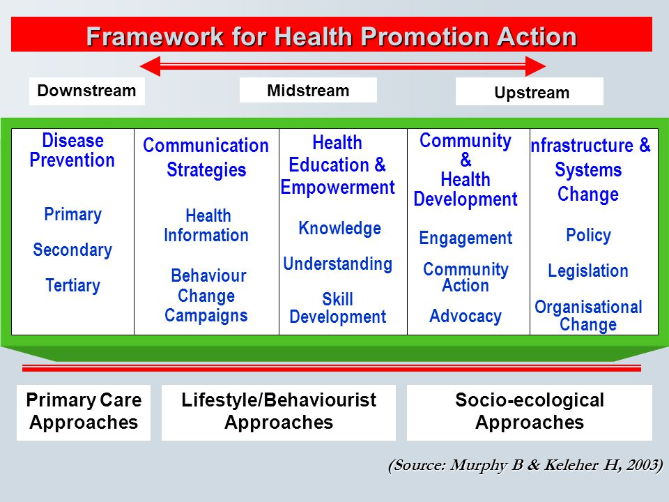Framework for Health Promotion Action