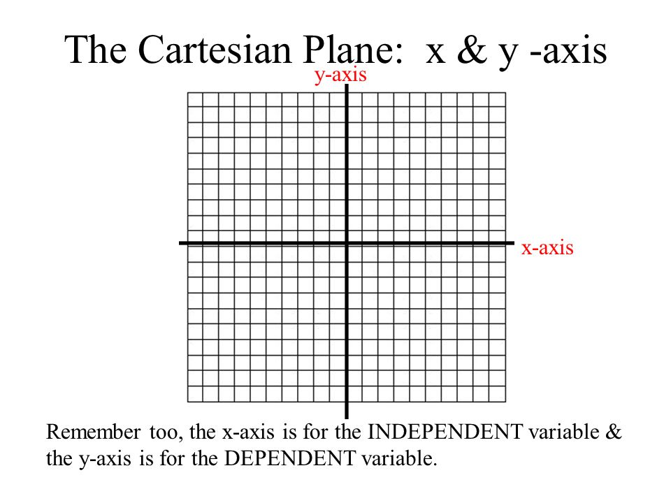 The Cartesian Plane: x & y -axis