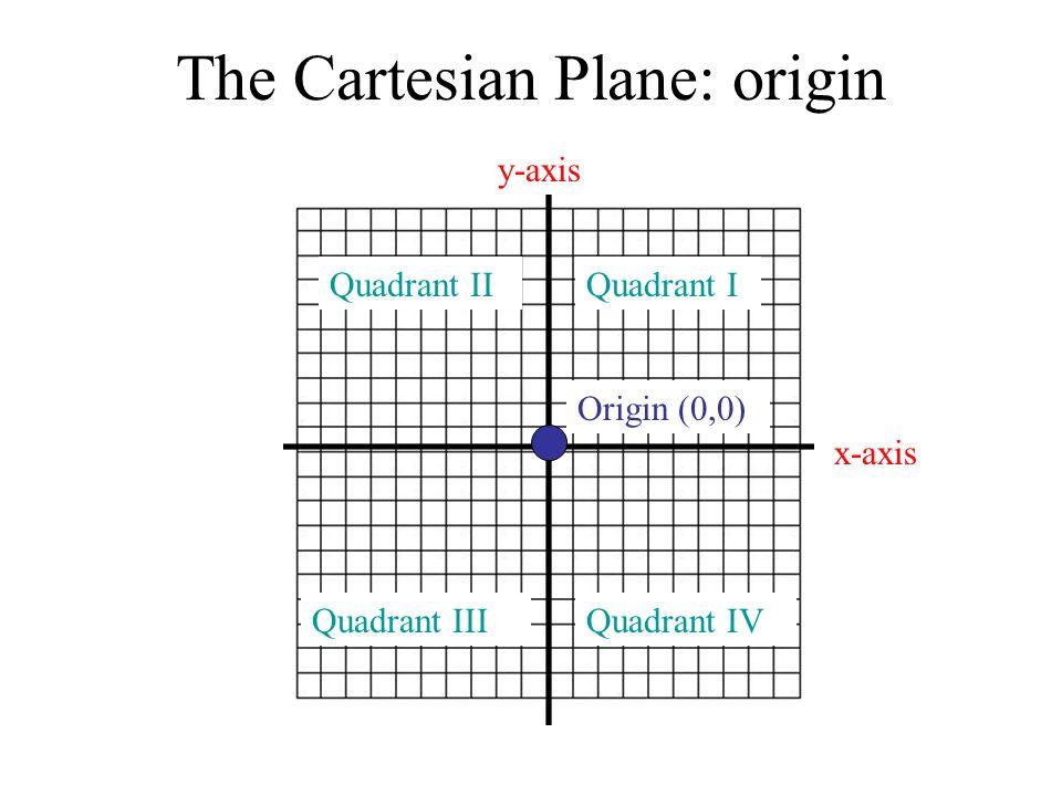 The Cartesian Plane: origin