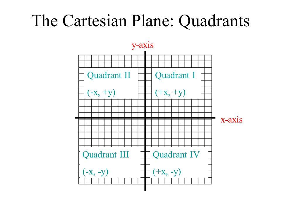 The Cartesian Plane: Quadrants