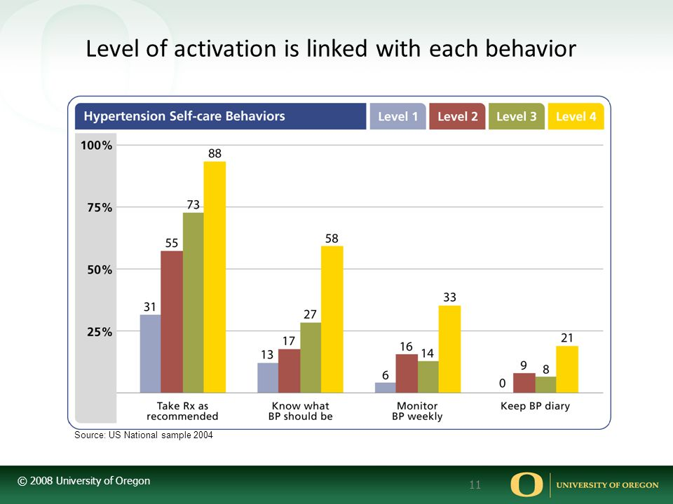 Level of activation is linked with each behavior