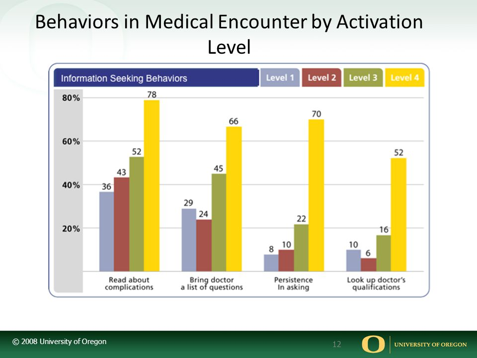 Behaviors in Medical Encounter by Activation Level