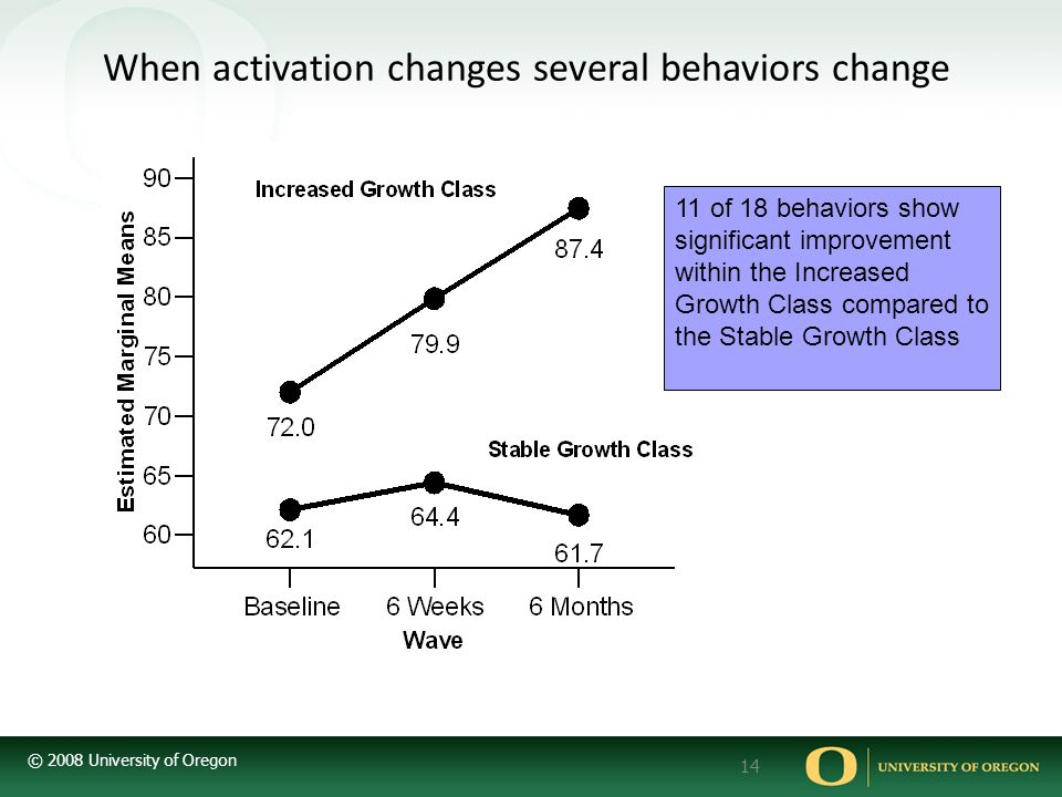 When activation changes several behaviors change