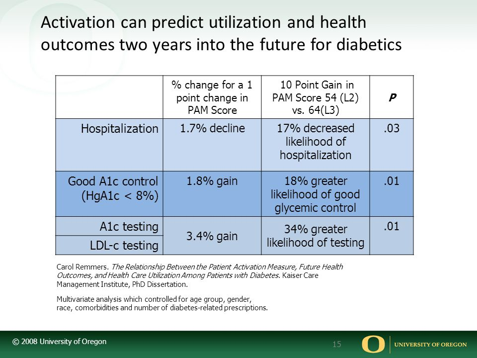Activation can predict utilization and health outcomes two years into the future for diabetics