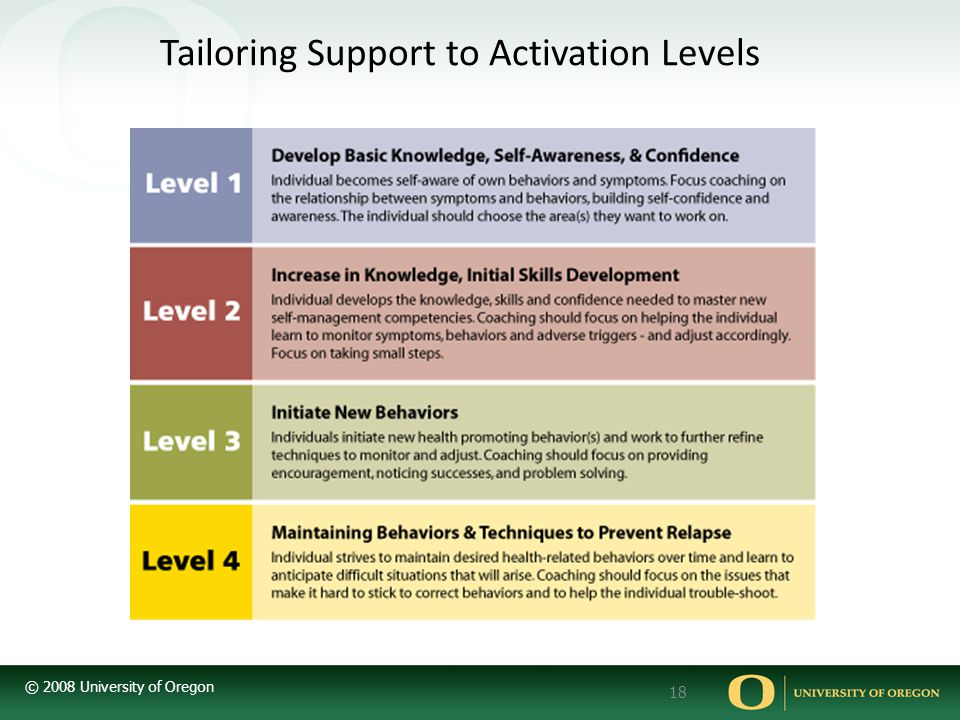 Tailoring Support to Activation Levels