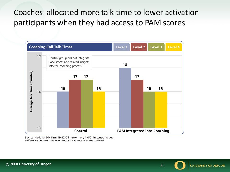 Coaches allocated more talk time to lower activation participants when they had access to PAM scores