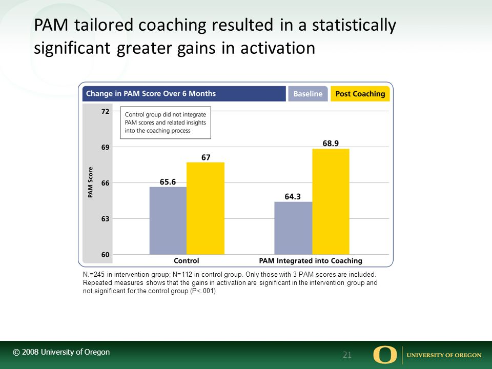 PAM tailored coaching resulted in a statistically significant greater gains in activation