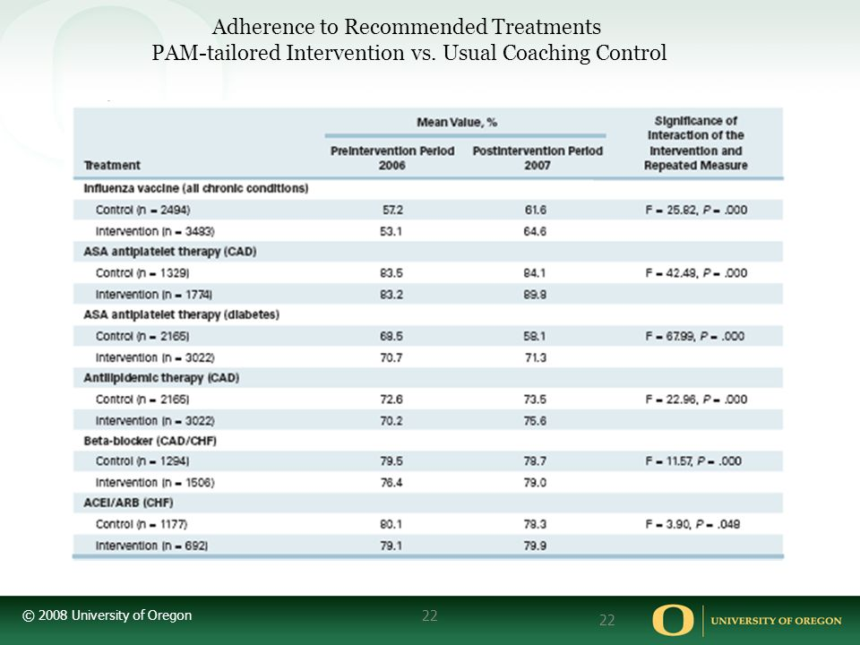 Adherence to Recommended Treatments