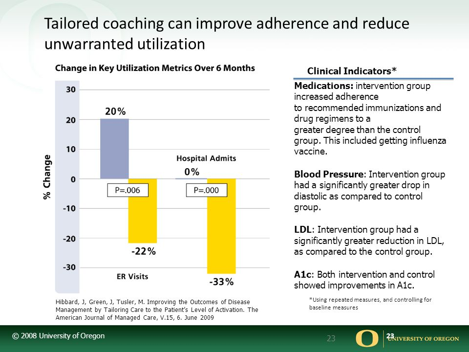 Tailored coaching can improve adherence and reduce unwarranted utilization