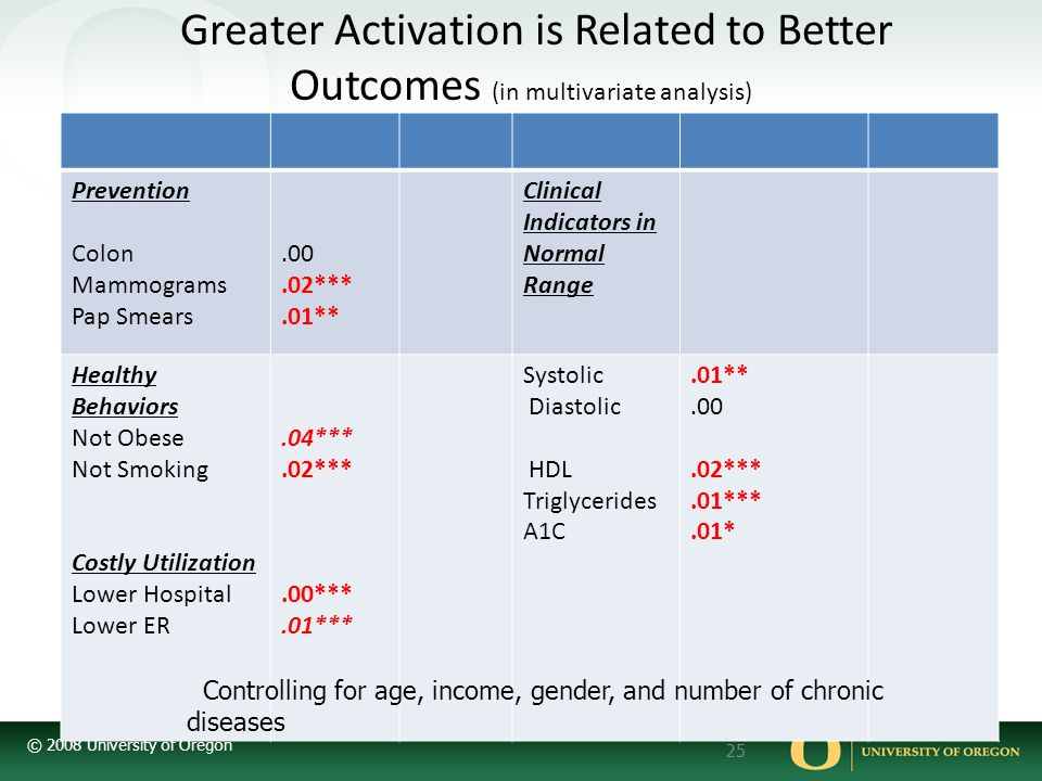 Greater Activation is Related to Better Outcomes (in multivariate analysis)