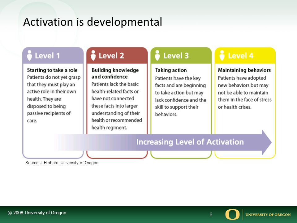 Activation is developmental