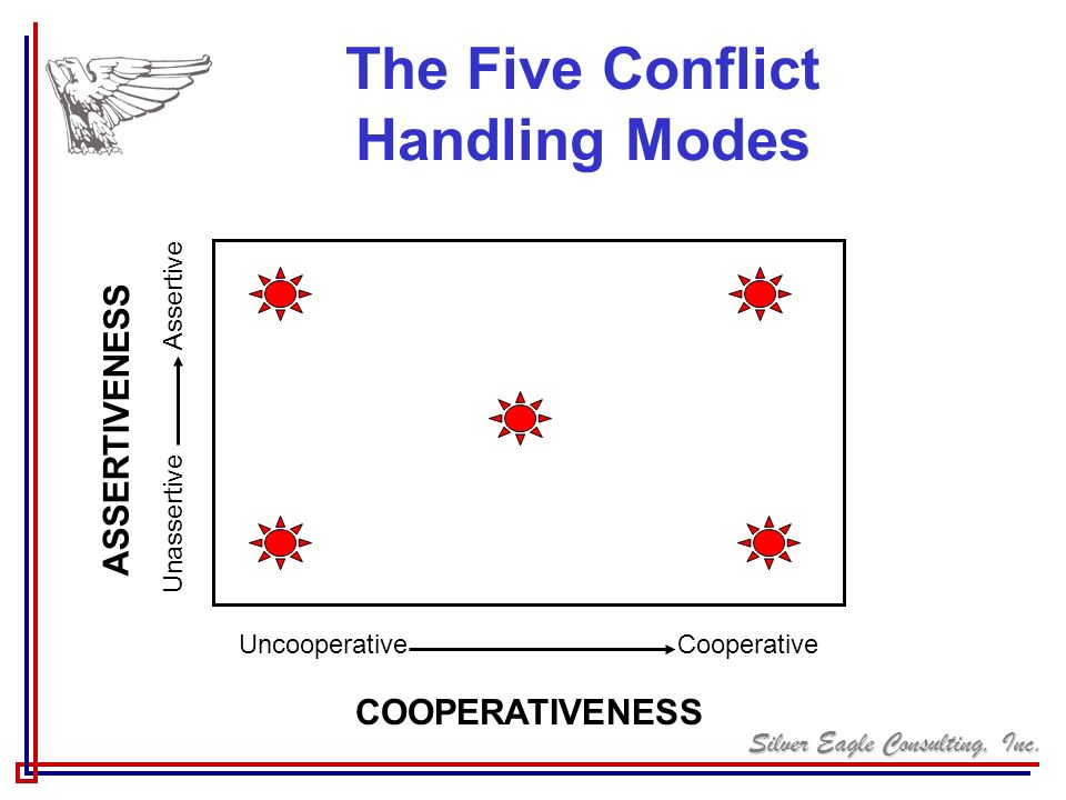 The Five Conflict Handling Modes