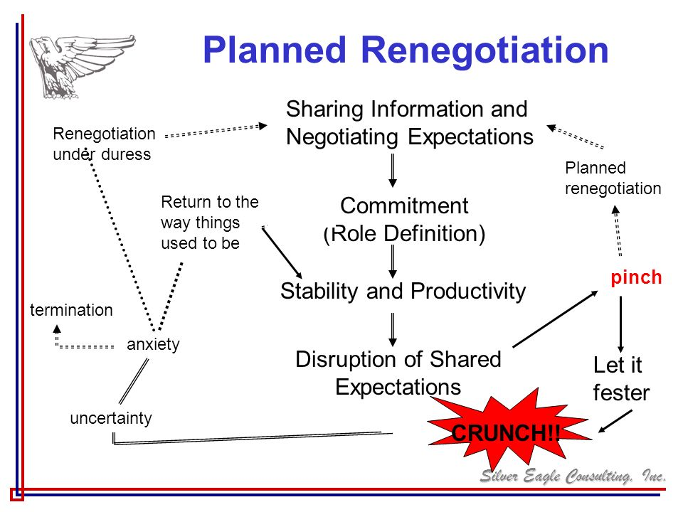 Planned Renegotiation