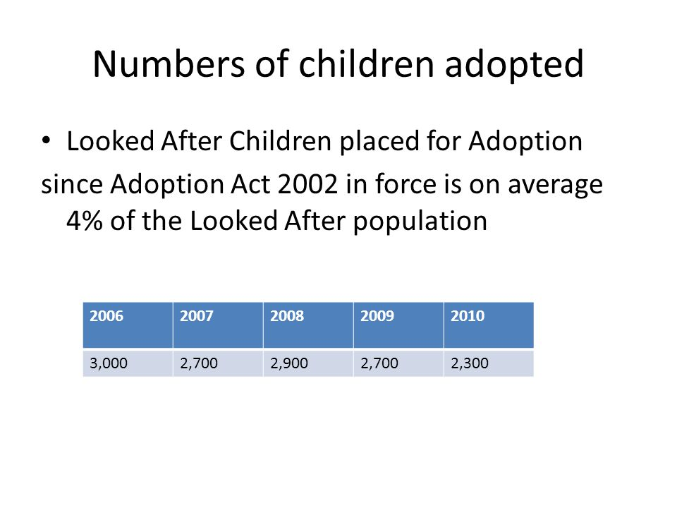 Numbers of children adopted