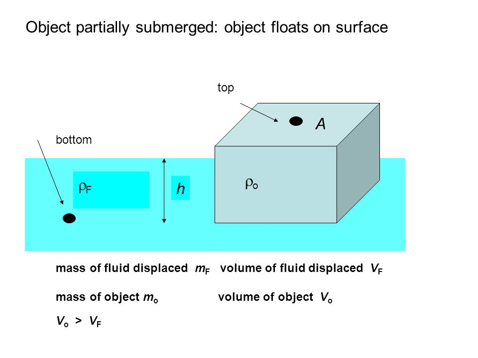 Object partially submerged: object floats on surface