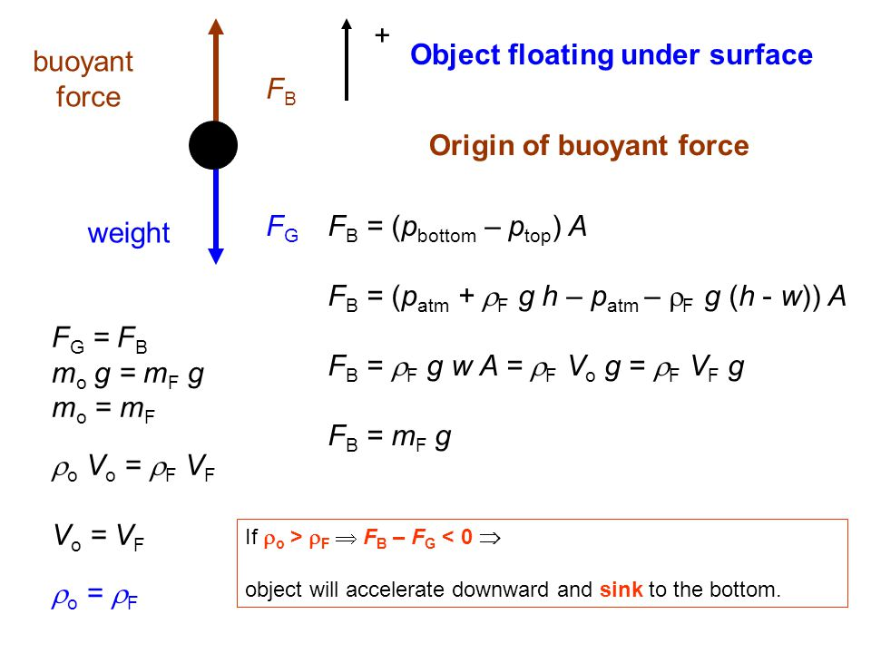 Object floating under surface