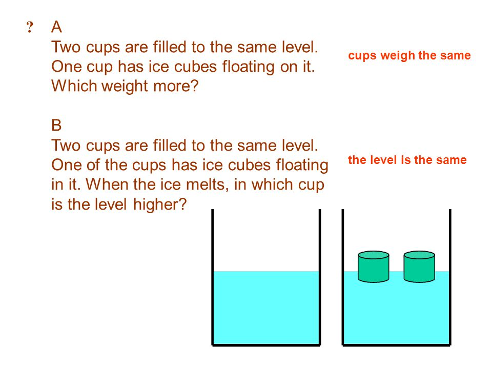 A. Two cups are filled to the same level. One cup has ice cubes floating on it. Which weight more