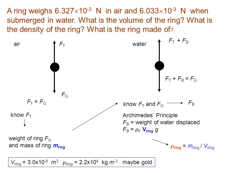 A ring weighs 6. 32710-3 N in air and 6