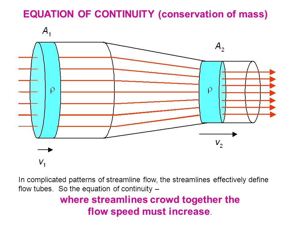 where streamlines crowd together the