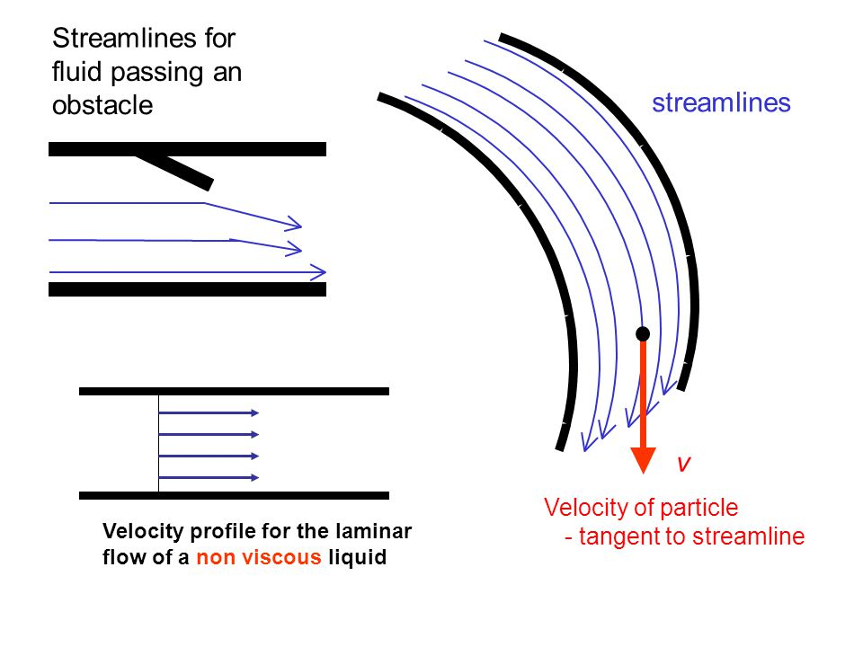 Streamlines for fluid passing an obstacle streamlines v