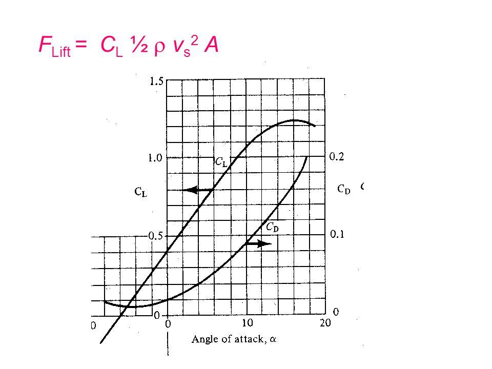 FLift = CL ½  vs2 A
