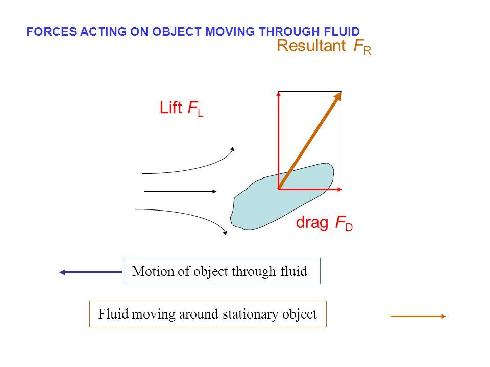 Resultant FR Lift FL drag FD Motion of object through fluid