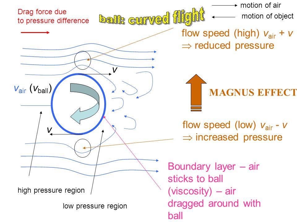 ball: curved flight flow speed (high) vair + v  reduced pressure v