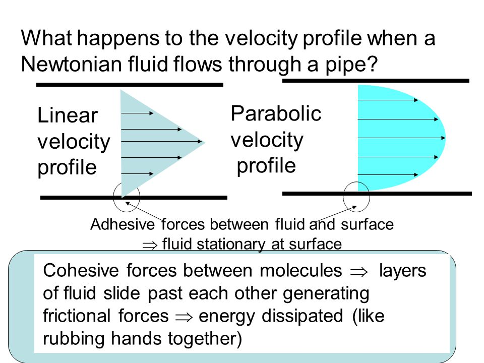 What happens to the velocity profile when a