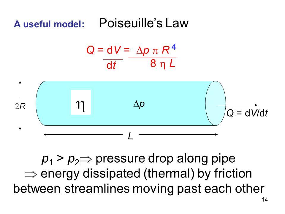 p1 > p2 pressure drop along pipe